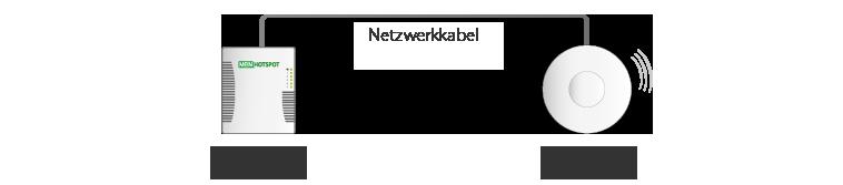 accesspoints-netzwerkkabel