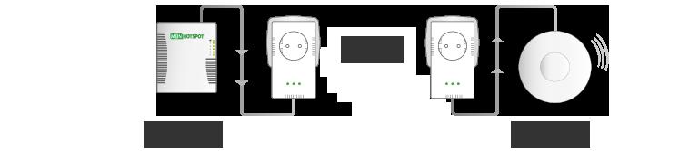 accesspoints-powerline