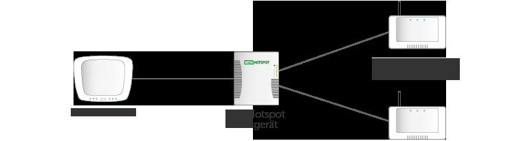 Skizze zur integration eines MeinHotspot-Basisgerätes in ein bestehendes Netzwerk