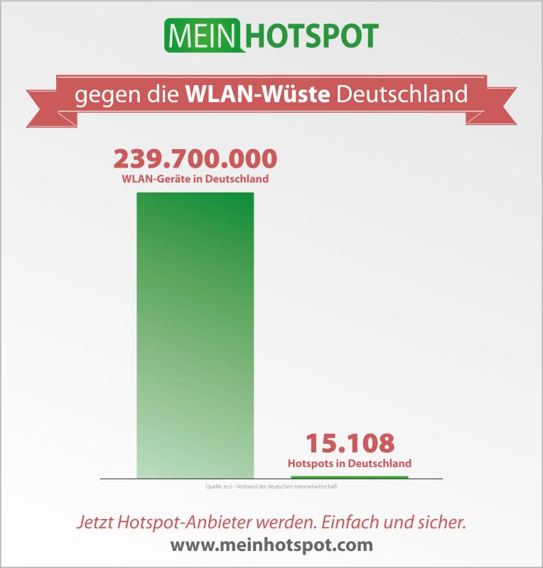 Deutschland gilt als WLAN-Wüste. Wir sind dabei etwas dagegen zu unternehmen.