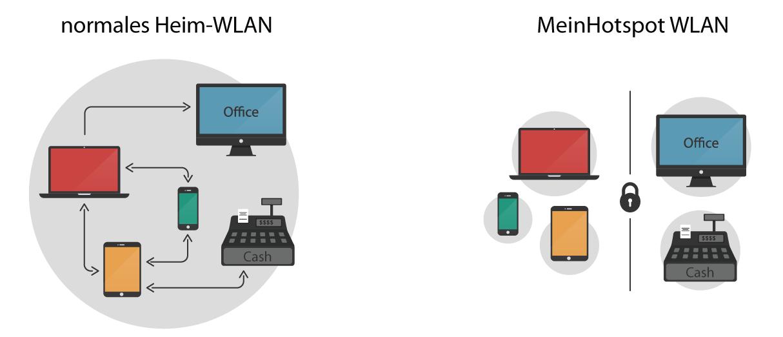Netzwerkskizzen. Auf der linken Seite ein ungeschütztes Netz in dem jedes Gerät aufeinander zugreifen kann. Auf der rechten Seite das MeinHotspot-WLAN in dem alle Geräte isoliert sind.