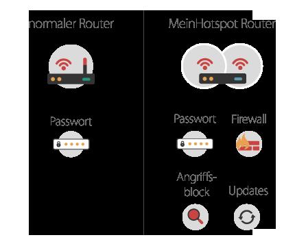 Vergleich zwischen einem normalen Router und dem MeinHotspot-Router mit verschiedenen Sicherheitsfunktionen wie Firewall, Virenfilter Angriffserkennung und Updates