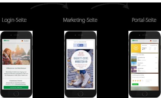 Login-Seite, Marketing-Seite, Portal-Seite