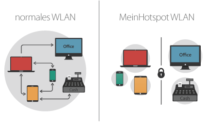 Schema eines WLAN-Netzes mit Client-Isolation